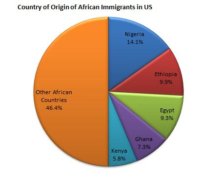 Chart showing top countries of origin of African immigrants: Nigeria (14.1%), Ethiopia (9.9%), Egypt (9.3%), Ghana (7.3%), and Kenya (5.8%)